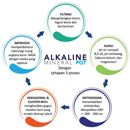 alkaline water mineral pot air alkali proses